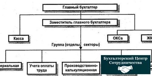Организация ведения бухгалтерии
